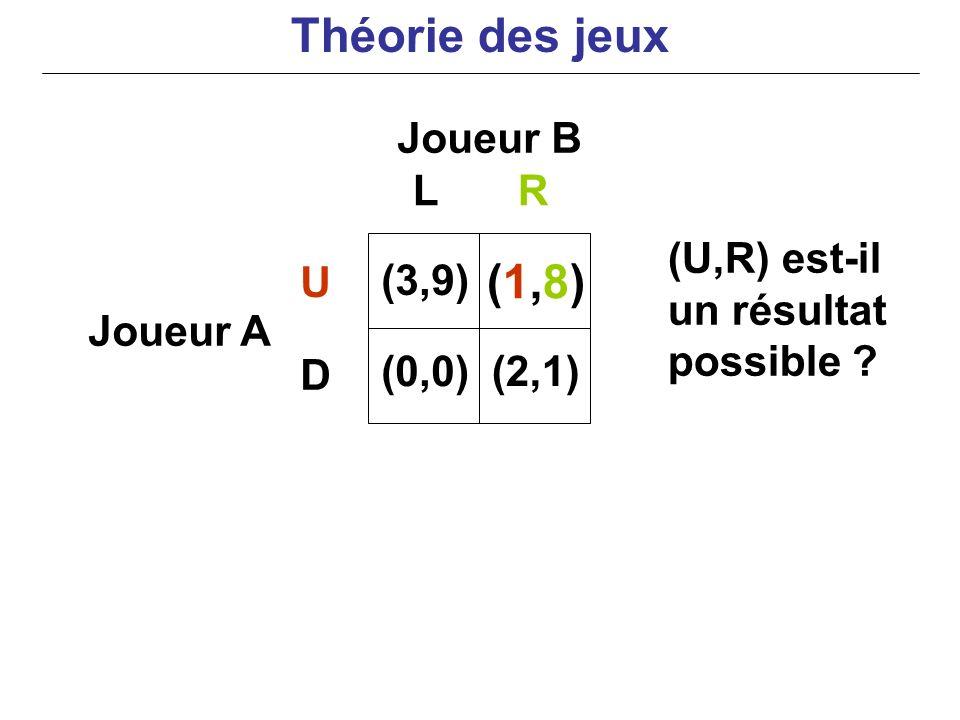 Joueur B Joueur A (U,R) est-il un résultat possible ? LR U D (3,9) (0,0) (1,8)(1,8) (2,1) Théorie des jeux