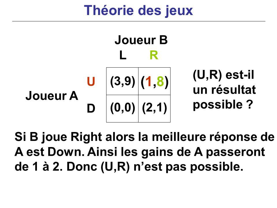 Joueur B Joueur A Si B joue Right alors la meilleure réponse de A est Down. Ainsi les gains de A passeront de 1 à 2. Donc (U,R) nest pas possible. LR