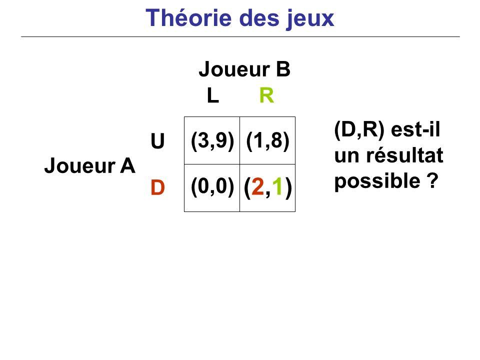 Joueur B Joueur A (D,R) est-il un résultat possible ? LR U D (3,9) (0,0) (1,8) (2,1)(2,1) Théorie des jeux