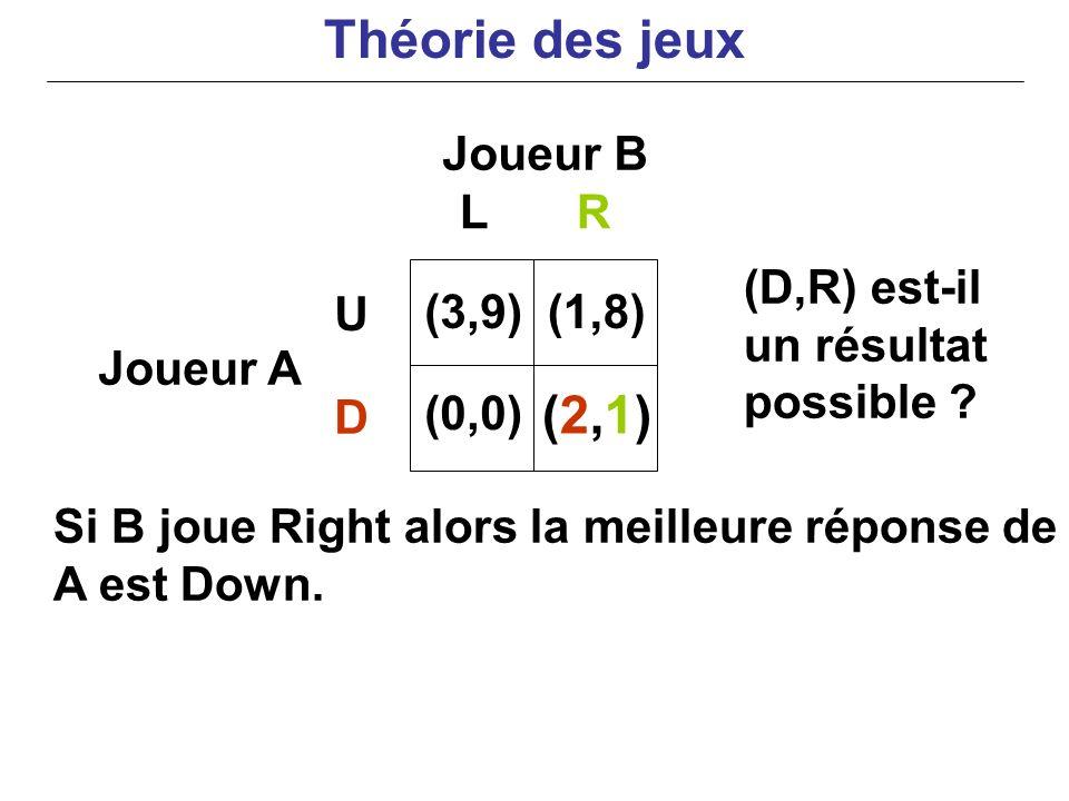 Joueur B Joueur A Si B joue Right alors la meilleure réponse de A est Down. LR U D (3,9) (0,0) (1,8) (2,1)(2,1) (D,R) est-il un résultat possible ? Th