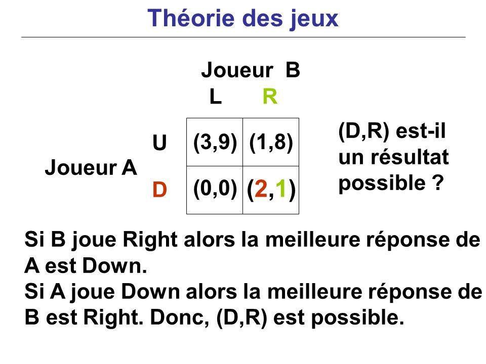 Joueur B Joueur A Si B joue Right alors la meilleure réponse de A est Down. Si A joue Down alors la meilleure réponse de B est Right. Donc, (D,R) est