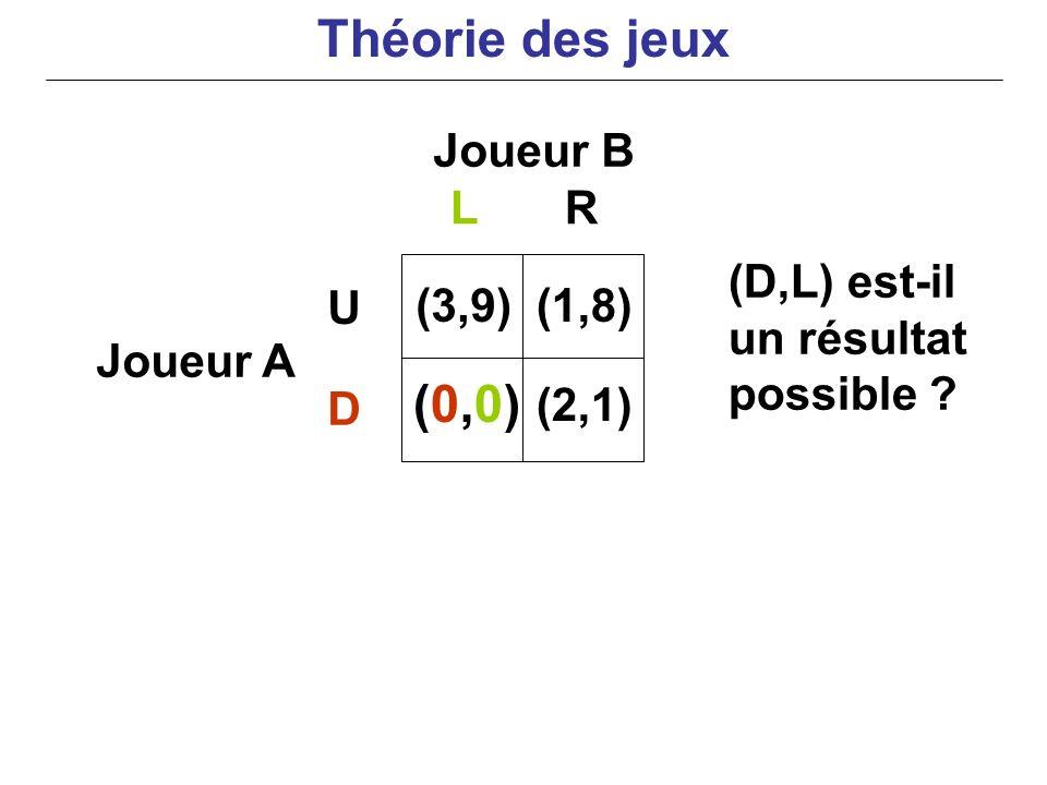 Joueur B Joueur A (D,L) est-il un résultat possible ? LR U D (3,9) (0,0)(0,0) (1,8) (2,1) Théorie des jeux