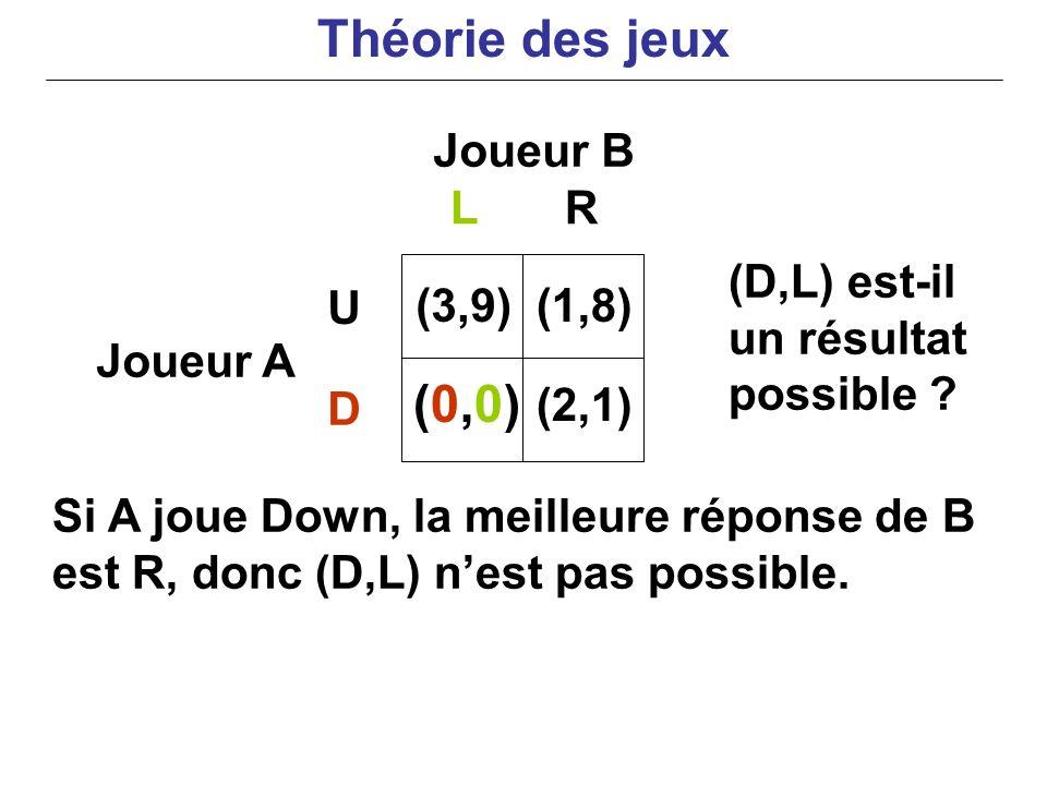 Joueur B Joueur A Si A joue Down, la meilleure réponse de B est R, donc (D,L) nest pas possible. LR U D (3,9) (0,0)(0,0) (1,8) (2,1) (D,L) est-il un r