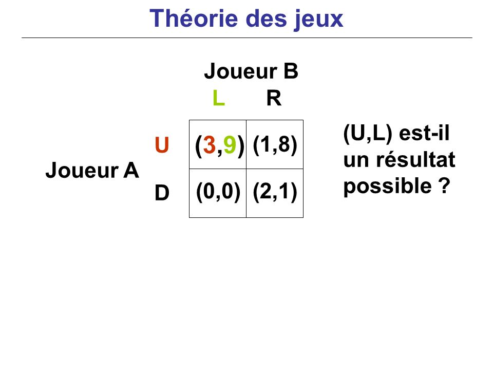 Joueur B Joueur A (U,L) est-il un résultat possible ? LR U D (3,9)(3,9) (0,0) (1,8) (2,1) Théorie des jeux