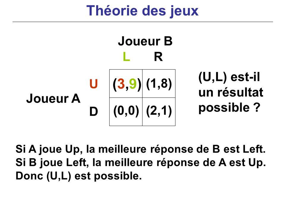 Joueur B Joueur A Si A joue Up, la meilleure réponse de B est Left. Si B joue Left, la meilleure réponse de A est Up. Donc (U,L) est possible. LR U D