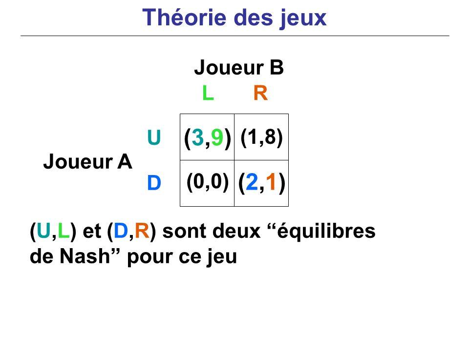 Joueur B Joueur A (U,L) et (D,R) sont deux équilibres de Nash pour ce jeu LR U D (3,9)(3,9) (0,0) (1,8) (2,1)(2,1) Théorie des jeux