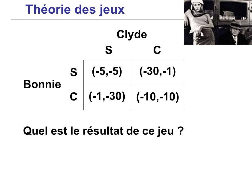 Quel est le résultat de ce jeu ? Clyde Bonnie (-5,-5)(-30,-1) (-1,-30) (-10,-10) S C SC Théorie des jeux
