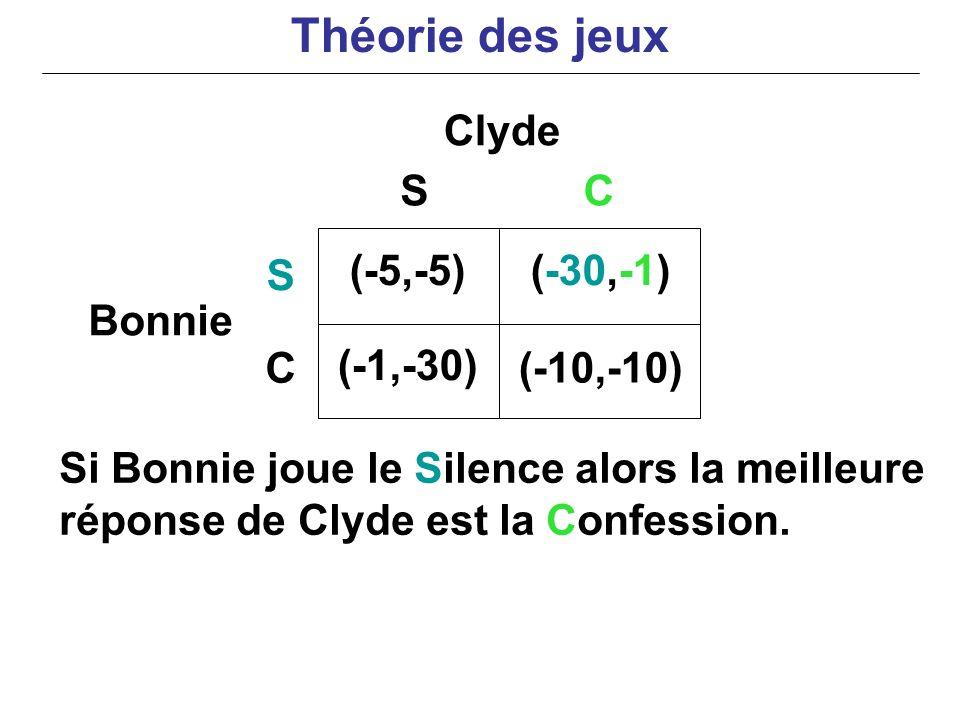 Si Bonnie joue le Silence alors la meilleure réponse de Clyde est la Confession. Clyde Bonnie (-5,-5)(-30,-1) (-1,-30) (-10,-10) S C SC Théorie des je