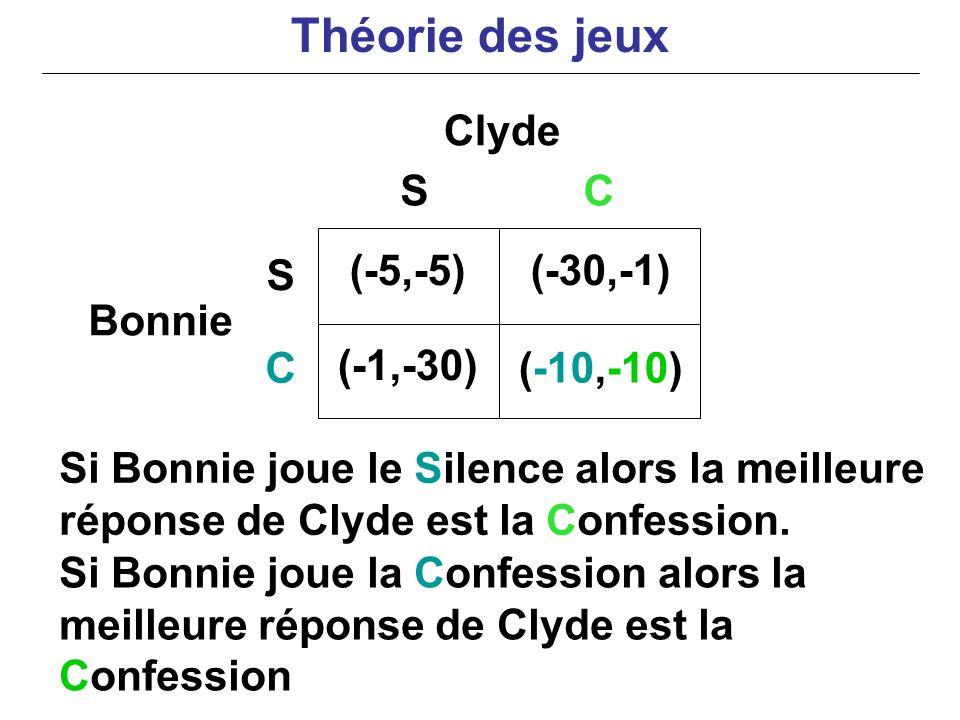 Si Bonnie joue le Silence alors la meilleure réponse de Clyde est la Confession. Clyde Bonnie (-5,-5)(-30,-1) (-1,-30) (-10,-10) S C SC Si Bonnie joue