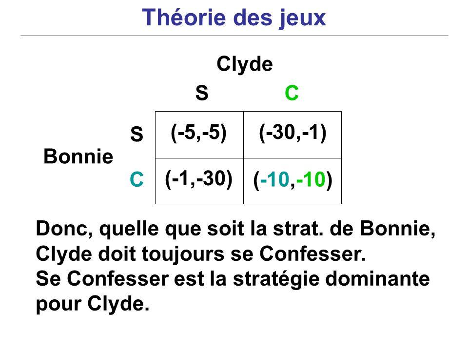 Donc, quelle que soit la strat. de Bonnie, Clyde doit toujours se Confesser. Se Confesser est la stratégie dominante pour Clyde. Clyde Bonnie (-5,-5)(