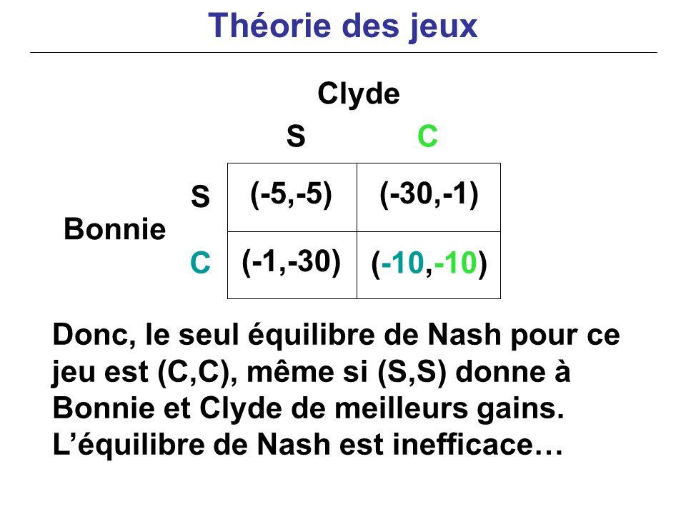 Donc, le seul équilibre de Nash pour ce jeu est (C,C), même si (S,S) donne à Bonnie et Clyde de meilleurs gains. Léquilibre de Nash est inefficace… Cl
