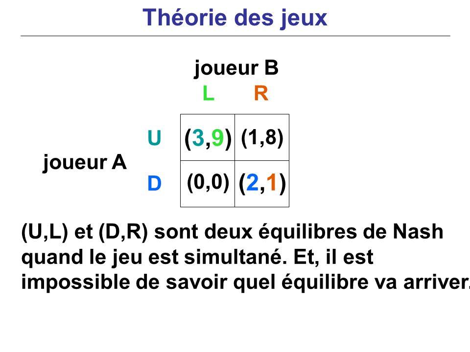 joueur B joueur A (U,L) et (D,R) sont deux équilibres de Nash quand le jeu est simultané. Et, il est impossible de savoir quel équilibre va arriver. L