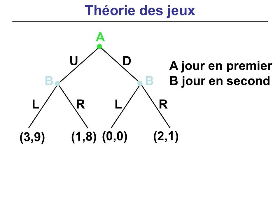 UD LLRR (3,9) (1,8) (0,0)(2,1) A BB A jour en premier B jour en second Théorie des jeux