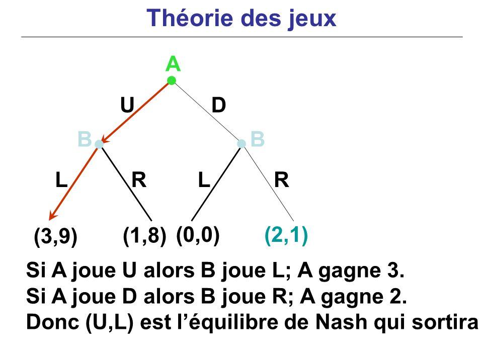 UD LLRR (3,9) (1,8) (0,0)(2,1) A BB Si A joue U alors B joue L; A gagne 3. Si A joue D alors B joue R; A gagne 2. Donc (U,L) est léquilibre de Nash qu
