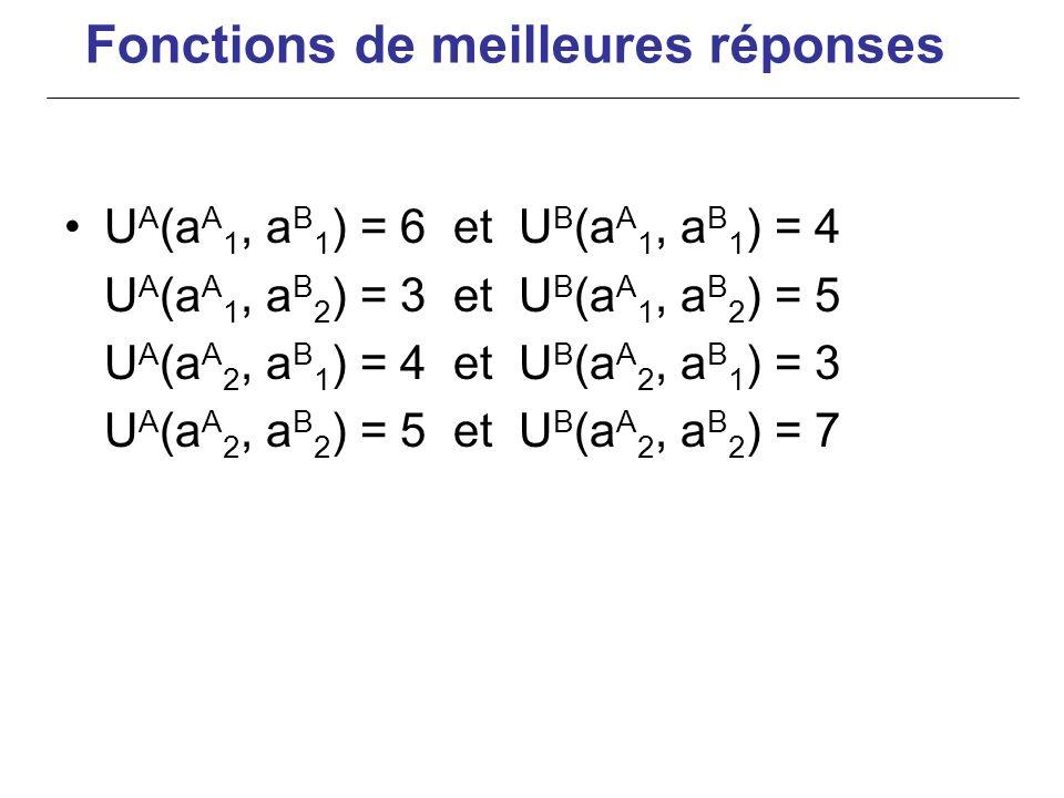 U A (a A 1, a B 1 ) = 6 et U B (a A 1, a B 1 ) = 4 U A (a A 1, a B 2 ) = 3 et U B (a A 1, a B 2 ) = 5 U A (a A 2, a B 1 ) = 4 et U B (a A 2, a B 1 ) =