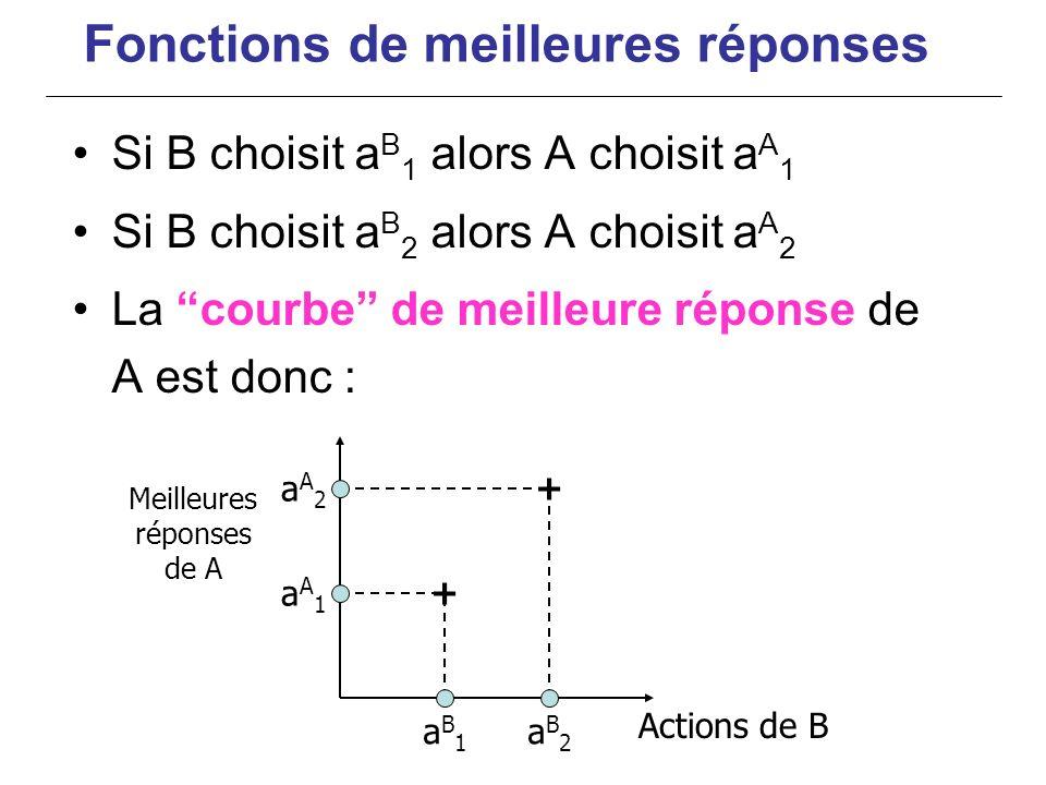 Si B choisit a B 1 alors A choisit a A 1 Si B choisit a B 2 alors A choisit a A 2 La courbe de meilleure réponse de A est donc : Meilleures réponses d