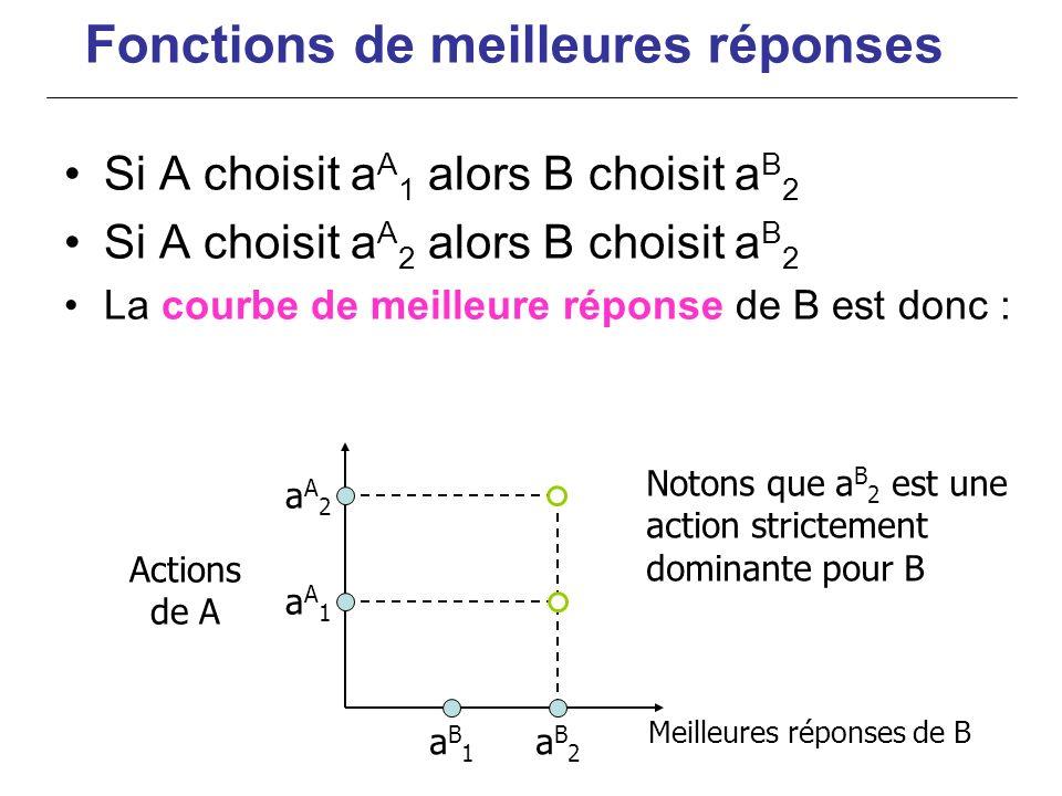 aA1aA1 aA2aA2 aB2aB2 aB1aB1 Notons que a B 2 est une action strictement dominante pour B Fonctions de meilleures réponses Si A choisit a A 1 alors B c