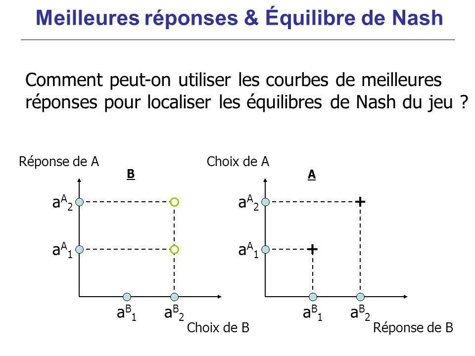 Réponse de A aA1aA1 aA2aA2 aB2aB2 aB1aB1 aA1aA1 aA2aA2 aB2aB2 aB1aB1 + + Choix de A Choix de BRéponse de B Comment peut-on utiliser les courbes de mei