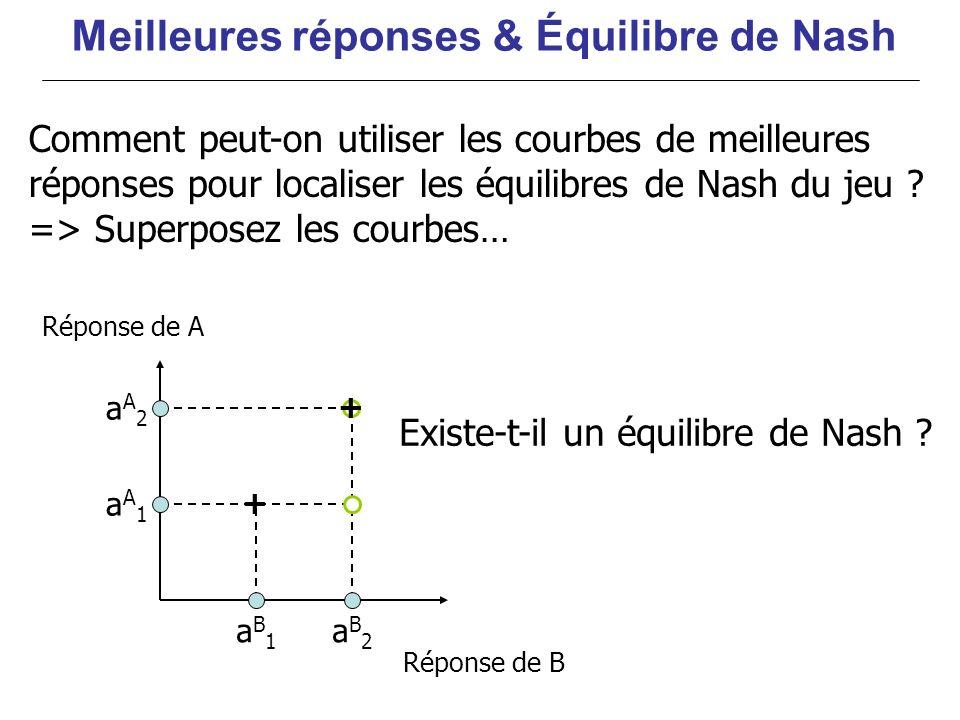 Réponse de A aA1aA1 aA2aA2 aB2aB2 aB1aB1 + + Réponse de B Existe-t-il un équilibre de Nash ? Meilleures réponses & Équilibre de Nash Comment peut-on u