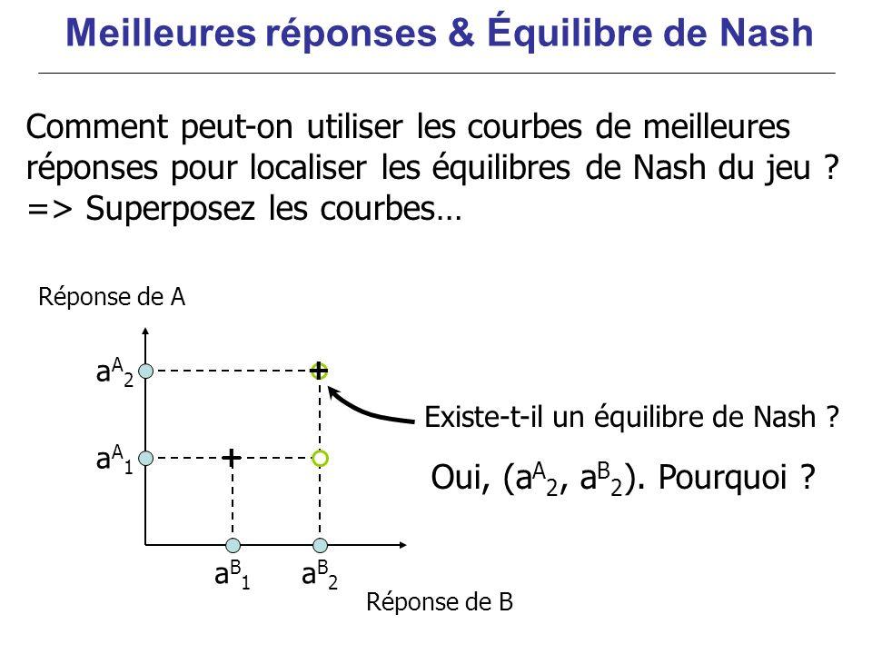 aA1aA1 aA2aA2 aB2aB2 aB1aB1 + + Oui, (a A 2, a B 2 ). Pourquoi ? Meilleures réponses & Équilibre de Nash Réponse de A Réponse de B Existe-t-il un équi