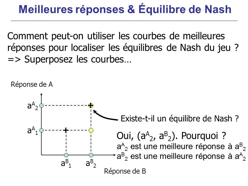 aA1aA1 aA2aA2 aB2aB2 aB1aB1 + + Meilleures réponses & Équilibre de Nash Oui, (a A 2, a B 2 ). Pourquoi ? a A 2 est une meilleure réponse à a B 2 a B 2