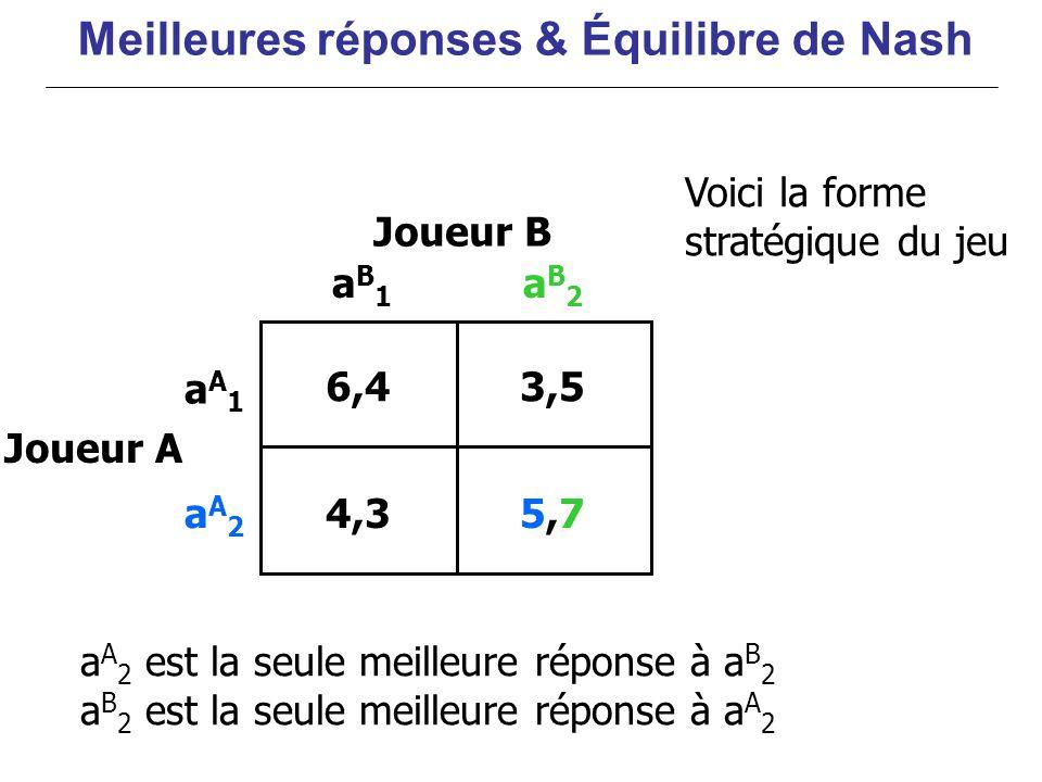 6,43,5 5,75,74,3 aA1aA1 aA2aA2 aB1aB1 aB2aB2 Joueur B Joueur A a A 2 est la seule meilleure réponse à a B 2 a B 2 est la seule meilleure réponse à a A