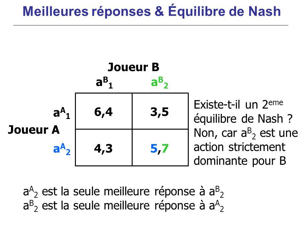 6,43,5 5,75,74,3 aA1aA1 aA2aA2 aB1aB1 aB2aB2 Joueur B Joueur A Existe-t-il un 2 eme équilibre de Nash ? Non, car a B 2 est une action strictement domi