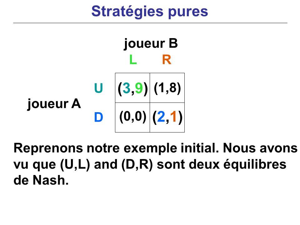 joueur B joueur A Reprenons notre exemple initial. Nous avons vu que (U,L) and (D,R) sont deux équilibres de Nash. LR U D (3,9)(3,9) (0,0) (1,8) (2,1)