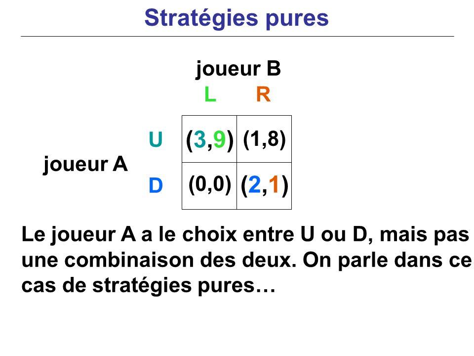 joueur B joueur A Le joueur A a le choix entre U ou D, mais pas une combinaison des deux. On parle dans ce cas de stratégies pures… LR U D (3,9)(3,9)