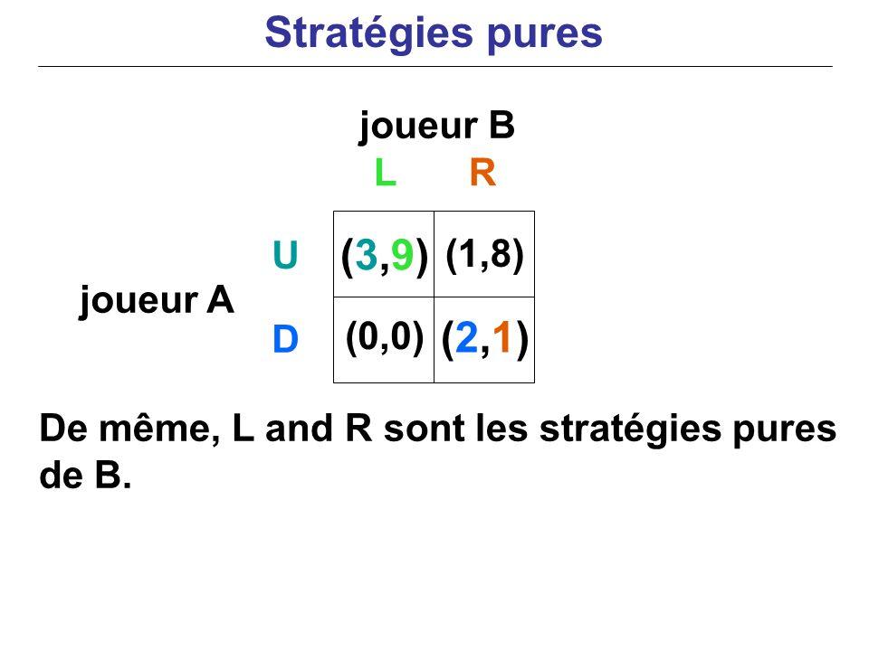 joueur B joueur A De même, L and R sont les stratégies pures de B. LR U D (3,9)(3,9) (0,0) (1,8) (2,1)(2,1) Stratégies pures