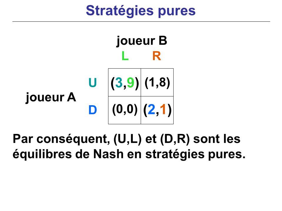 joueur B joueur A Par conséquent, (U,L) et (D,R) sont les équilibres de Nash en stratégies pures. LR U D (3,9)(3,9) (0,0) (1,8) (2,1)(2,1) Stratégies