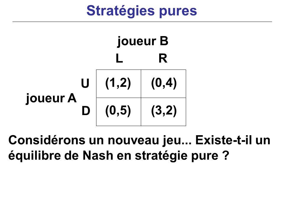 joueur B joueur A Considérons un nouveau jeu... Existe-t-il un équilibre de Nash en stratégie pure ? (1,2)(0,4) (0,5)(3,2) U D LR Stratégies pures