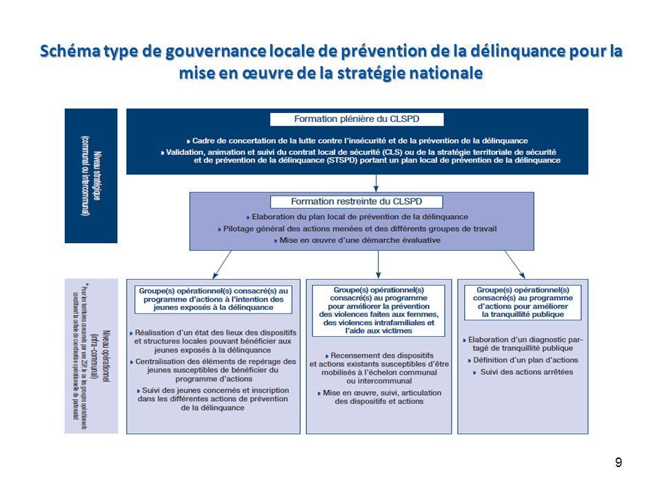 Le FIPD, levier financier de la stratégie nationale Recentrage de son emploi sur les trois programmes dactions prioritaires Le financement de la stratégie nationale de prévention de la délinquance par le FIPD 10