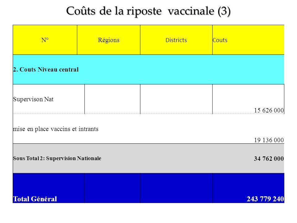 Coûts de la riposte vaccinale (3) N°Régions DistrictsCouts 2. Couts Niveau central Supervison Nat 15 626 000 mise en place vaccins et intrants 19 136