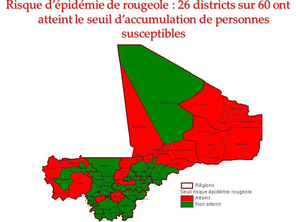 Risque dépidémie de rougeole : 26 districts sur 60 ont atteint le seuil daccumulation de personnes susceptibles