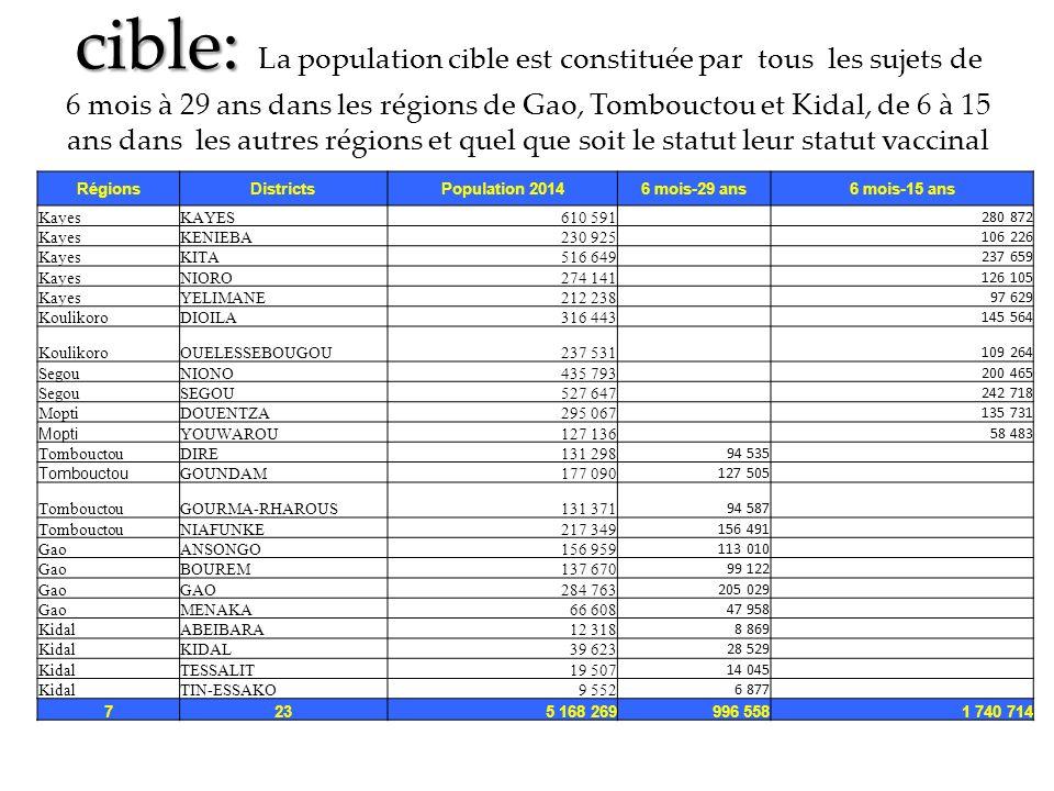 cible: cible: La population cible est constituée par tous les sujets de 6 mois à 29 ans dans les régions de Gao, Tombouctou et Kidal, de 6 à 15 ans dans les autres régions et quel que soit le statut leur statut vaccinal RégionsDistrictsPopulation 20146 mois-29 ans6 mois-15 ans KayesKAYES610 591 280 872 KayesKENIEBA230 925 106 226 KayesKITA516 649 237 659 KayesNIORO274 141 126 105 KayesYELIMANE212 238 97 629 KoulikoroDIOILA316 443 145 564 KoulikoroOUELESSEBOUGOU237 531 109 264 SegouNIONO435 793 200 465 SegouSEGOU527 647 242 718 MoptiDOUENTZA295 067 135 731 Mopti YOUWAROU127 136 58 483 TombouctouDIRE131 298 94 535 Tombouctou GOUNDAM177 090 127 505 TombouctouGOURMA-RHAROUS131 371 94 587 TombouctouNIAFUNKE217 349 156 491 GaoANSONGO156 959 113 010 GaoBOUREM137 670 99 122 GaoGAO284 763 205 029 GaoMENAKA66 608 47 958 KidalABEIBARA12 318 8 869 KidalKIDAL39 623 28 529 KidalTESSALIT19 507 14 045 KidalTIN-ESSAKO9 552 6 877 7235 168 269996 5581 740 714