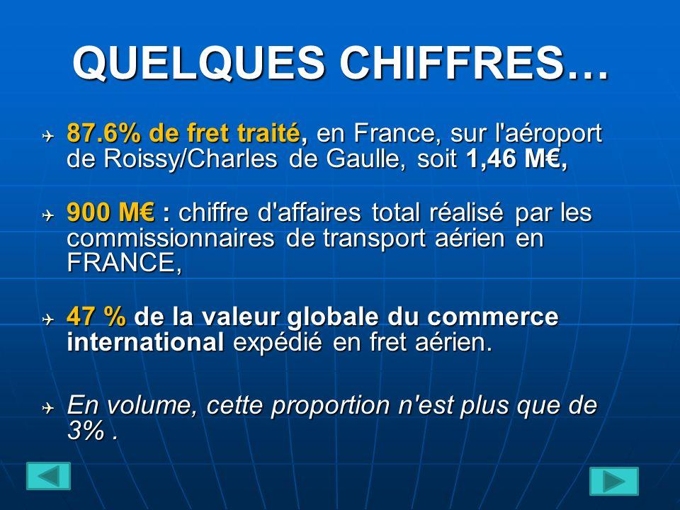 QUELQUES CHIFFRES… 87.6% de fret traité, en France, sur l aéroport de Roissy/Charles de Gaulle, soit 1,46 M, 87.6% de fret traité, en France, sur l aéroport de Roissy/Charles de Gaulle, soit 1,46 M, 900 M : chiffre d affaires total réalisé par les commissionnaires de transport aérien en FRANCE, 900 M : chiffre d affaires total réalisé par les commissionnaires de transport aérien en FRANCE, 47 % de la valeur globale du commerce international expédié en fret aérien.