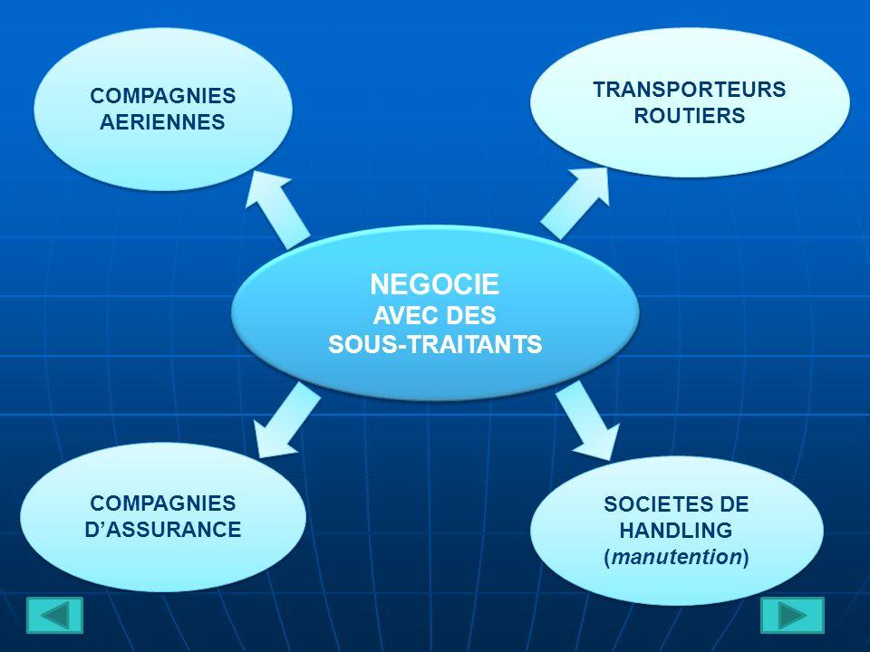 NEGOCIE AVEC DES SOUS-TRAITANTS NEGOCIE AVEC DES SOUS-TRAITANTS TRANSPORTEURS ROUTIERS TRANSPORTEURS ROUTIERS COMPAGNIES AERIENNES COMPAGNIES AERIENNES SOCIETES DE HANDLING (manutention) SOCIETES DE HANDLING (manutention) COMPAGNIES DASSURANCE COMPAGNIES DASSURANCE
