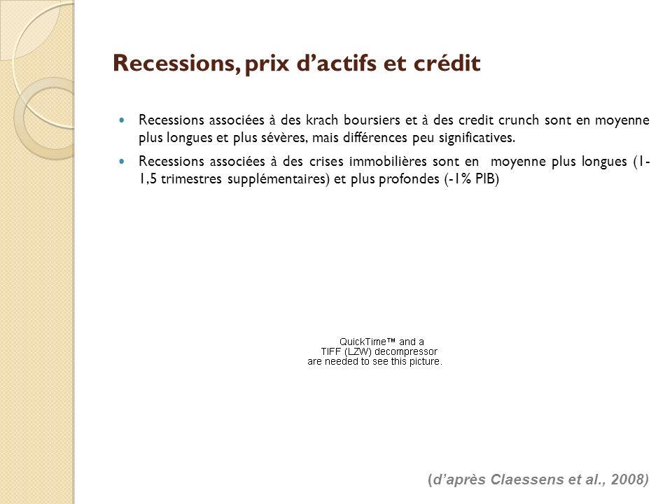 Recessions, prix dactifs et crédit Recessions associées à des krach boursiers et à des credit crunch sont en moyenne plus longues et plus sévères, mai