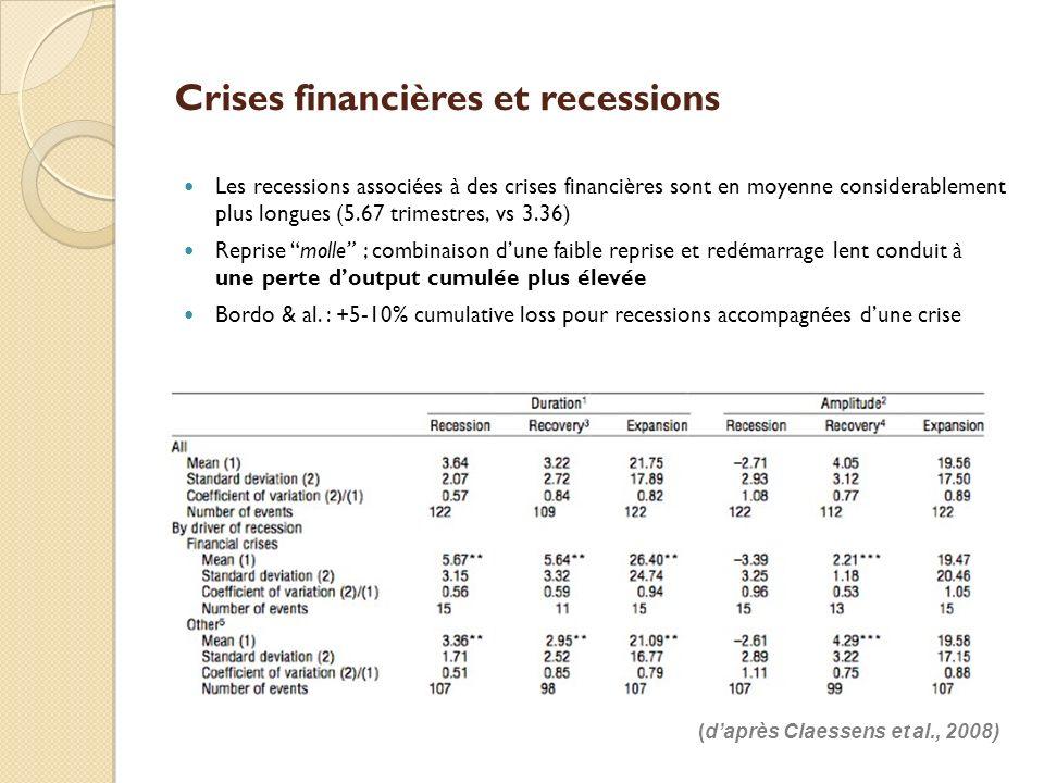 Crises financières et recessions Les recessions associées à des crises financières sont en moyenne considerablement plus longues (5.67 trimestres, vs