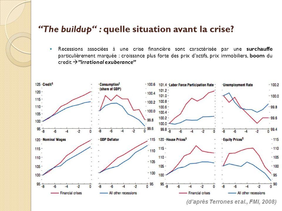 The buildup : quelle situation avant la crise? (daprès Terrones et al., FMI, 2008) Recessions associées à une crise financière sont caractérisée par u