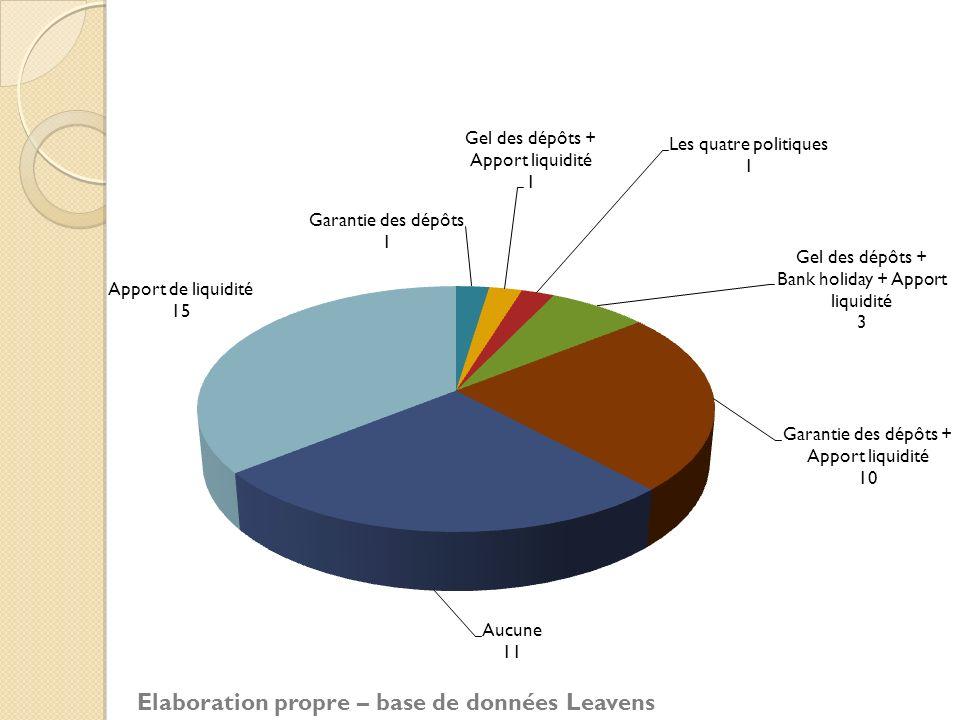 Elaboration propre – base de données Leavens