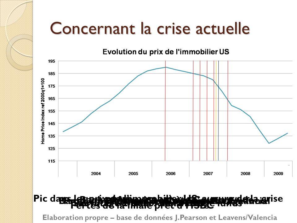 Concernant la crise actuelle Pic dans les prix de limmobilier US: augure de la crise Pertes de la filiale prêt dHSBC Banqueroute New Century Stern hed