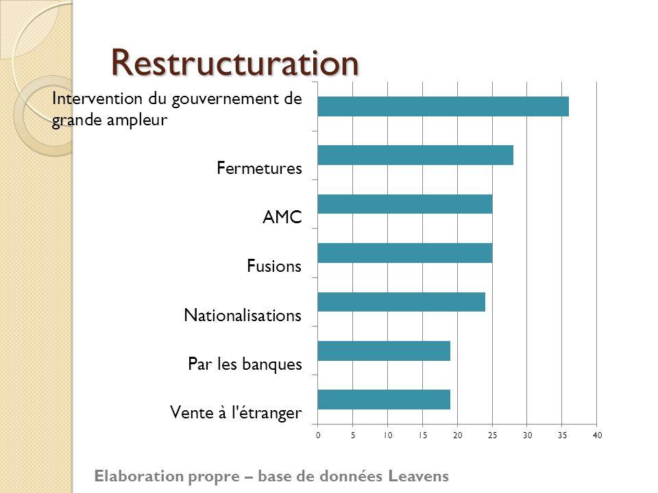 Restructuration Elaboration propre – base de données Leavens