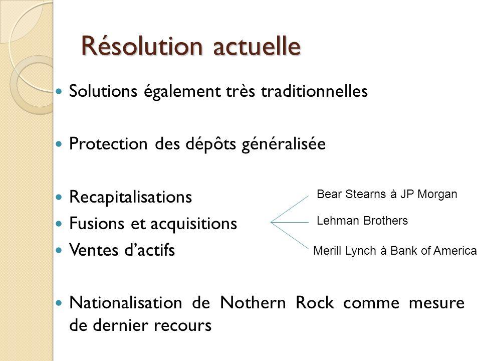 Résolution actuelle Solutions également très traditionnelles Protection des dépôts généralisée Recapitalisations Fusions et acquisitions Ventes dactif