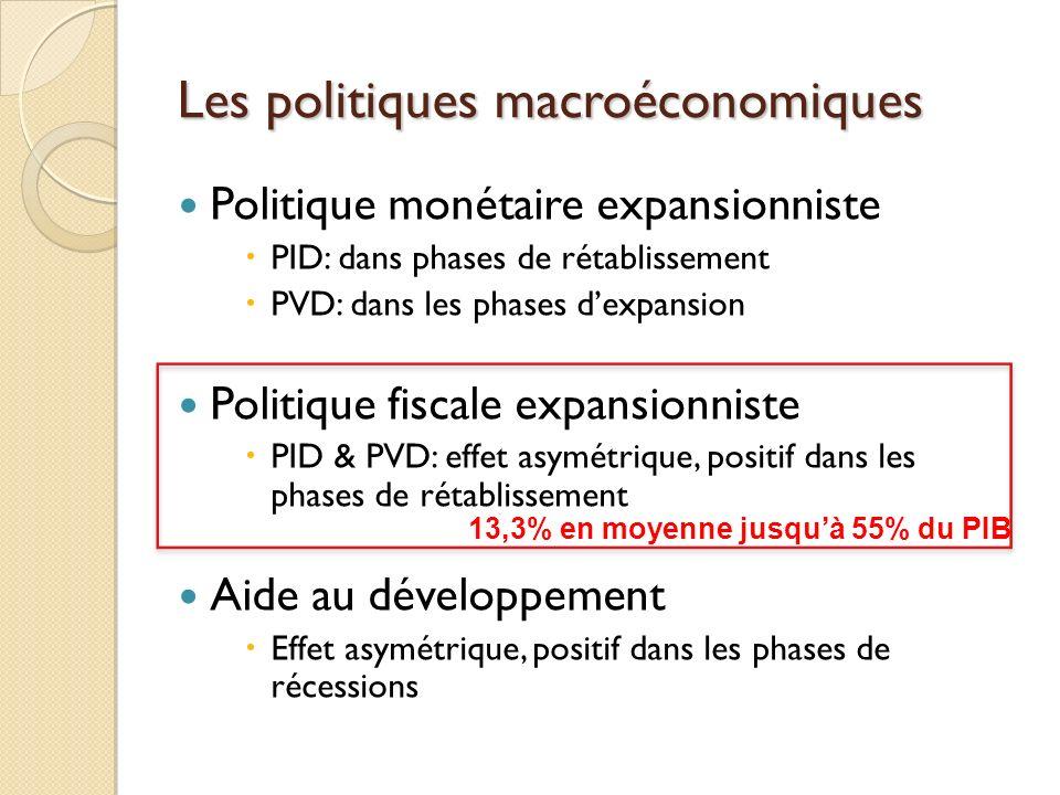 Politique monétaire expansionniste PID: dans phases de rétablissement PVD: dans les phases dexpansion Politique fiscale expansionniste PID & PVD: effe