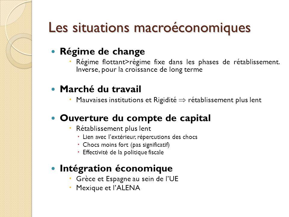Les situations macroéconomiques Régime de change Régime flottant>régime fixe dans les phases de rétablissement. Inverse, pour la croissance de long te
