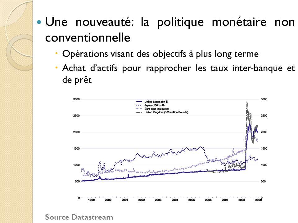 Une nouveauté: la politique monétaire non conventionnelle Opérations visant des objectifs à plus long terme Achat dactifs pour rapprocher les taux int