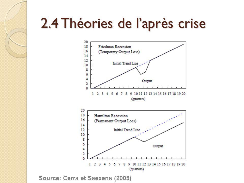 2.4 Théories de laprès crise Source: Cerra et Saexens (2005)
