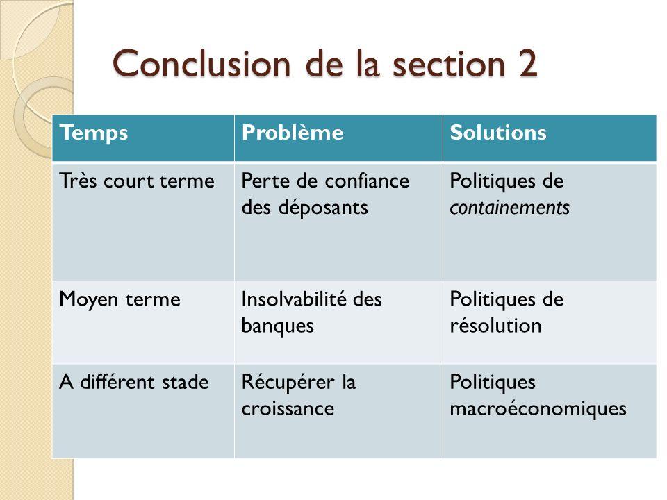 Conclusion de la section 2 TempsProblèmeSolutions Très court termePerte de confiance des déposants Politiques de containements Moyen termeInsolvabilit